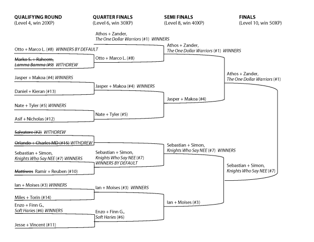 Tournament Bracket6